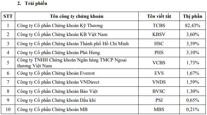 Quí I/2020: Các ông lớn SSI, HSC, VCSC, VNDirect giành lại thị phần, đại gia Hàn Quốc tiếp tục gây chú ý - Ảnh 2.
