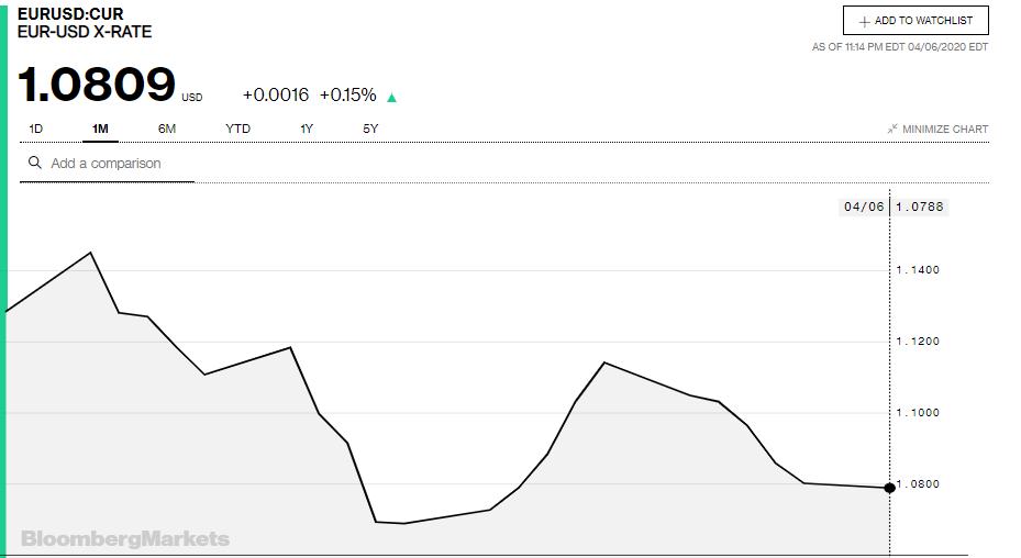 Tỷ giá đồng Euro hôm nay 7/4: Giá Euro giảm tại nhiều ngân hàng - Ảnh 3.