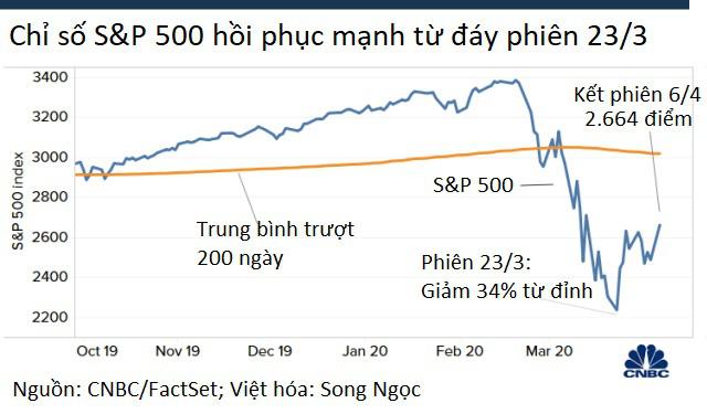 Đại dịch ở Mỹ có vẻ trùng xuống, Dow Jones nhảy vọt hơn 1.600 điểm - Ảnh 2.