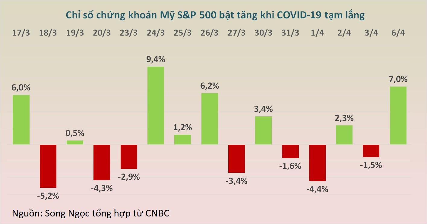 Đại dịch ở Mỹ có vẻ trùng xuống, Dow Jones nhảy vọt hơn 1.600 điểm - Ảnh 1.