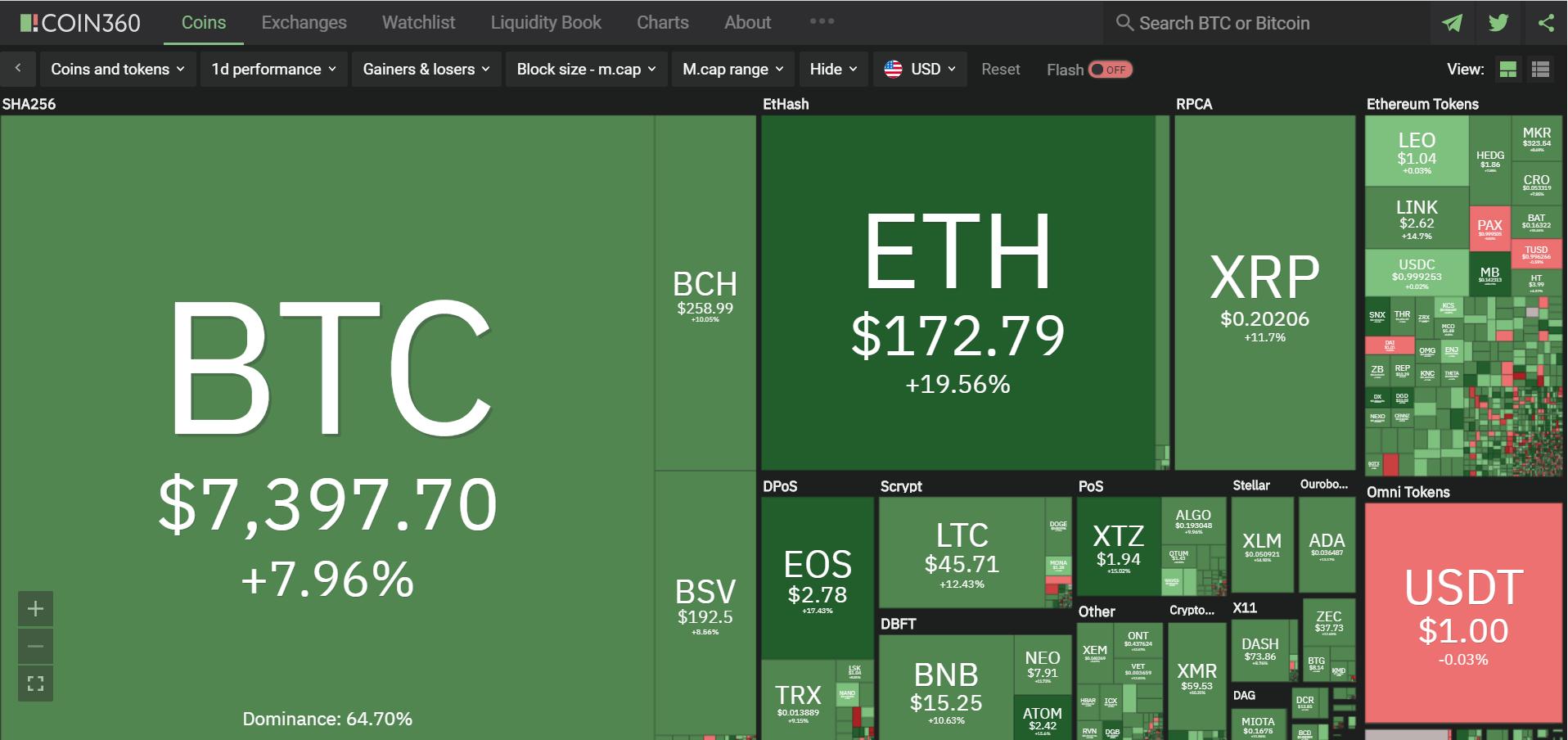 Toàn cảnh thị trường tiền kĩ thuật số hôm nay (7/4) (Nguồn: Coin360.com)
