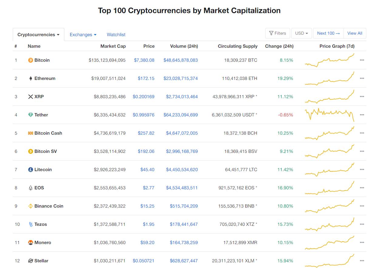 Nhóm 10 đồng tiền kĩ thuật số hàng đầu theo giá trị thị trường hôm nay (7/4) (nguồn: CoinMarketCap)