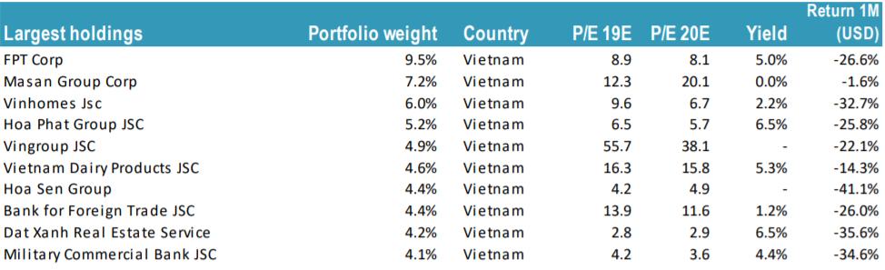 Mất toàn bộ lợi nhuận sau 6 năm rót vốn, Fundra Vietnam rút hơn 1/3 quĩ khỏi TTCK Việt Nam trong tháng 3 - Ảnh 3.