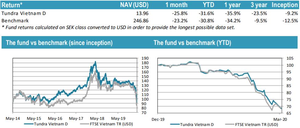 Mất toàn bộ lợi nhuận sau 6 năm rót vốn, Tundra Vietnam rút hơn 1/3 quĩ khỏi TTCK Việt Nam...