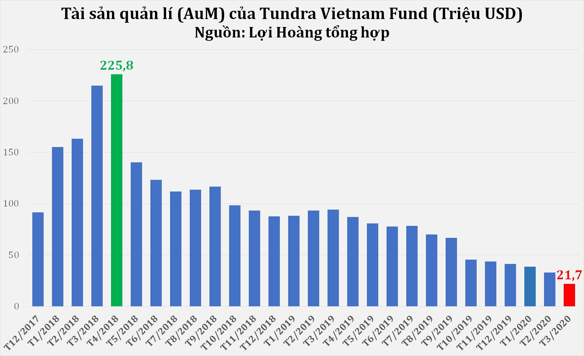 Mất toàn bộ lợi nhuận sau 6 năm rót vốn, Fundra Vietnam rút hơn 1/3 quĩ khỏi TTCK Việt Nam trong tháng 3 - Ảnh 2.