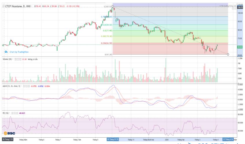 Cổ phiếu tâm điểm ngày 8/4: BID, CVT, VCS, CTR - Ảnh 2.