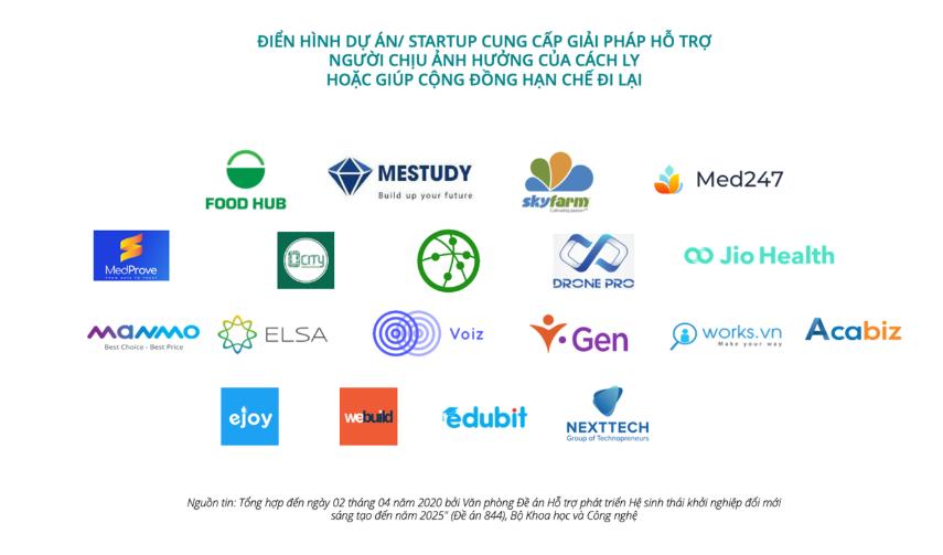 40 startup Việt cùng nhau cung cấp giải pháp công nghệ trực tuyến để chống COVID-19 - Ảnh 2.