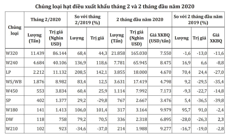 Ngành điều ngấm đòn từ COVID-19, giá hạt điều thô giảm xuống mức thấp kỉ lục nhiều năm - Ảnh 1.