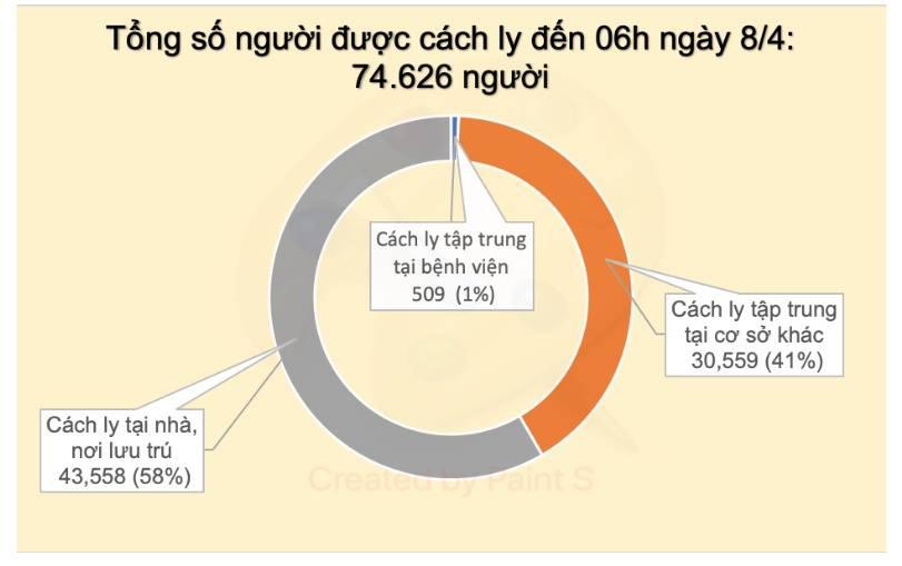Tới 18h chiều nay, Việt Nam không ghi nhận ca nhiễm COVID mới nào - Ảnh 2.