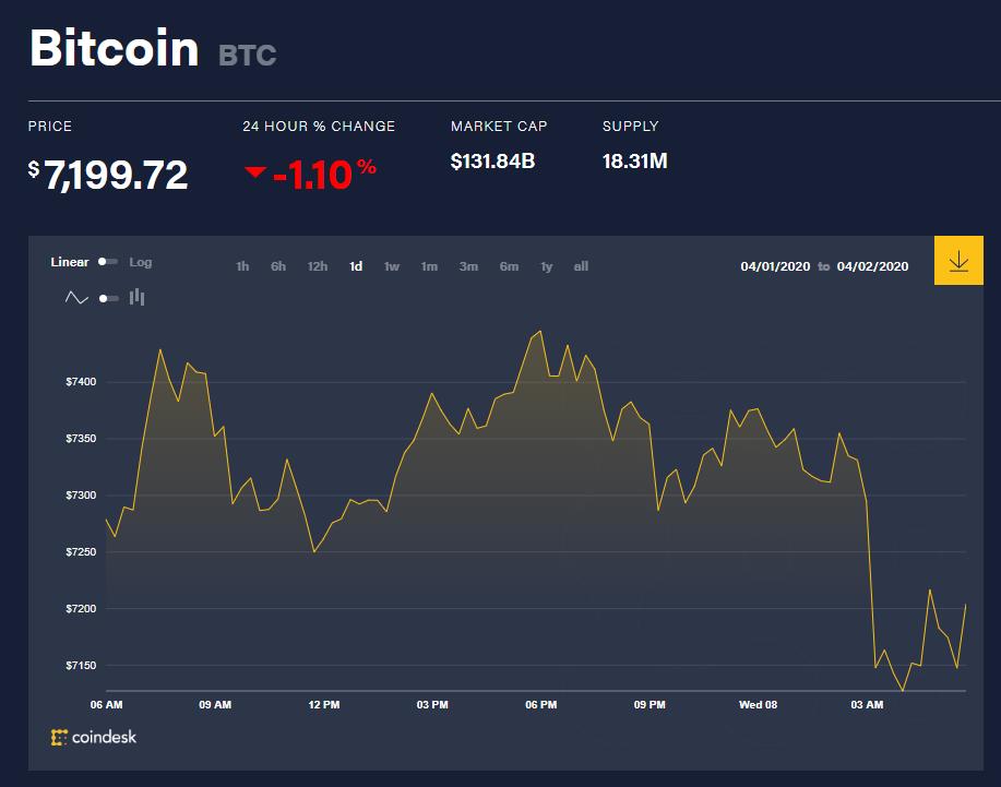 Chỉ số giá Bitcoin hôm nay 8/4 (nguồn: CoinDesk)