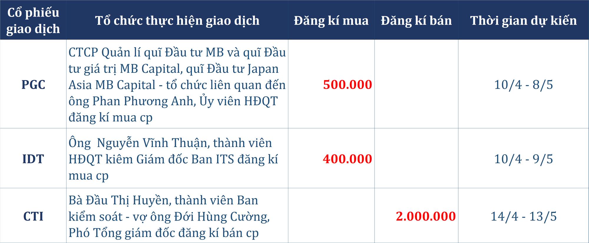 Dòng tiền thông minh 8/4: Tự doanh cùng khối ngoại xả hơn 400 tỉ đồng toàn thị trường, bán ròng trăm tỉ mã VIC - Ảnh 4.