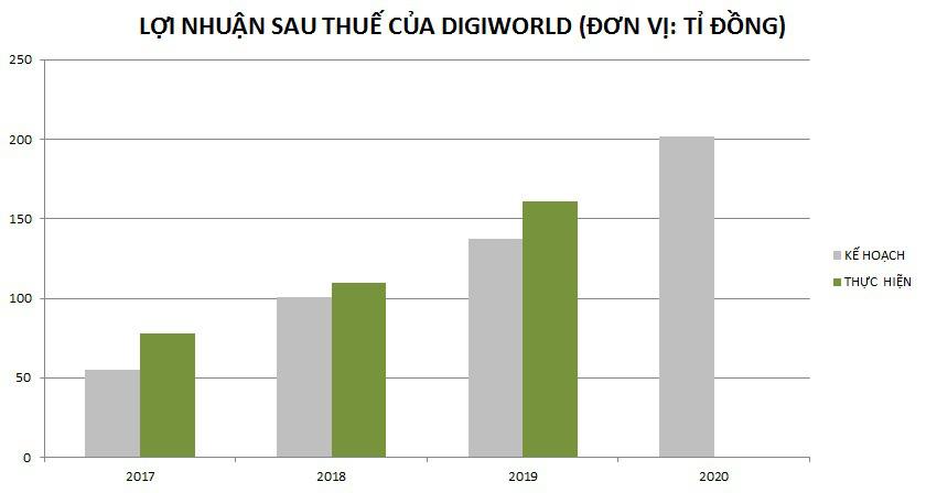 Lợi nhuân sau thuế quý I/2020 của Digiworld