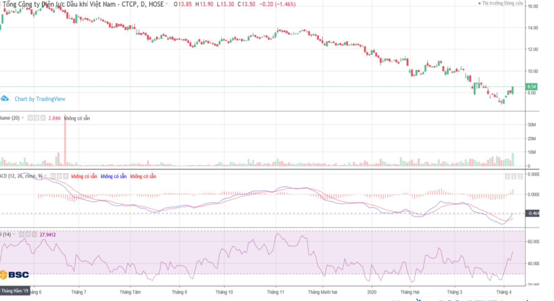 Cổ phiếu tâm điểm ngày 9/4: POW, CTG, LIX - Ảnh 1.