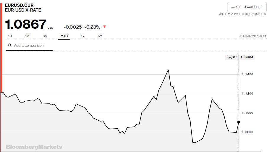 Tỷ giá đồng Euro hôm nay 8/4: Giá Euro ngân hàng đồng loạt tăng  - Ảnh 3.