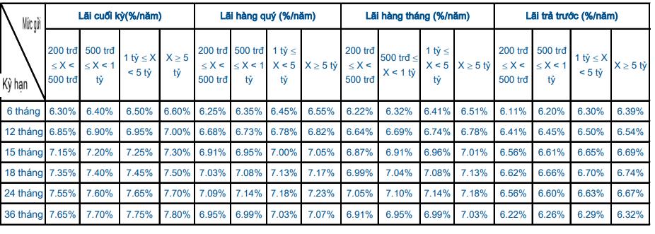 Lãi suất ngân hàng Sacombank mới nhất tháng 4/2020: Tăng ở nhiều kì hạn - Ảnh 2.