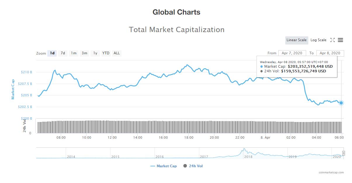 Tổng giá trị thị trường và khối lượng giao dịch tiền kĩ thuật số hôm nay (8/4) (nguồn: CoinMarketCap)
