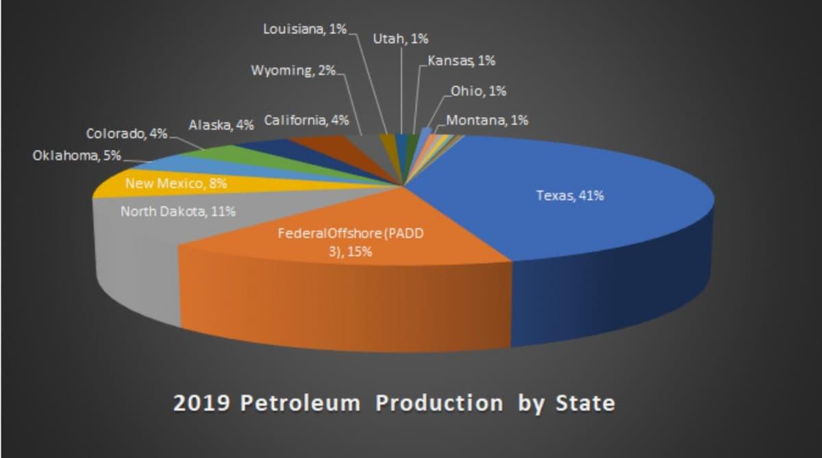 Sản lượng dầu thô của Mỹ thực sự đang giảm hay chỉ là suy luận của Tổng thống Trump? - Ảnh 2.