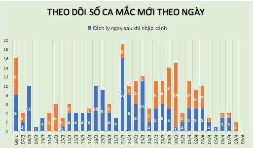 Cập nhật tình hình dịch virus corona ngày 9/4: Hơn 1,5 triệu người nhiễm trên toàn cầu, tròn 24h Việt Nam không có ca mới - Ảnh 2.