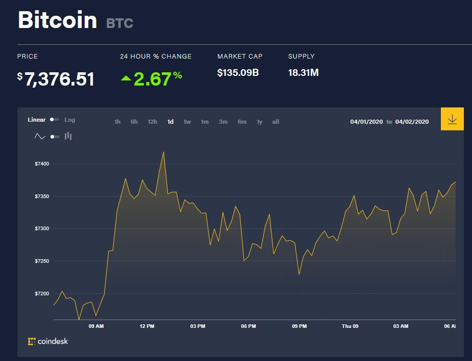 Chỉ số giá bitcoin hôm nay 9/4 (nguồn: CoinDesk)