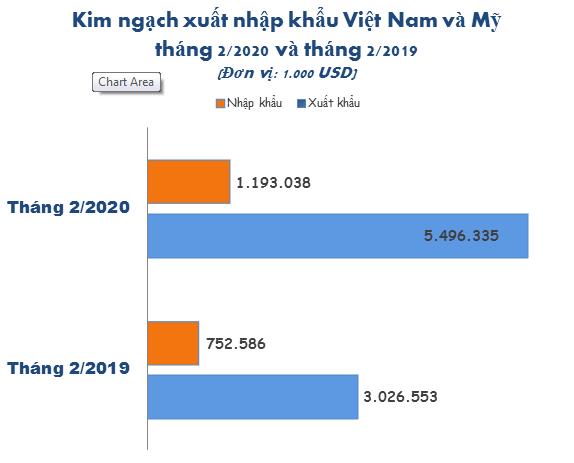 Kim ngạch xuất khẩu của Việt Nam sang Mỹ tháng 2 tăng đến 82% so với cùng kì - Ảnh 1.
