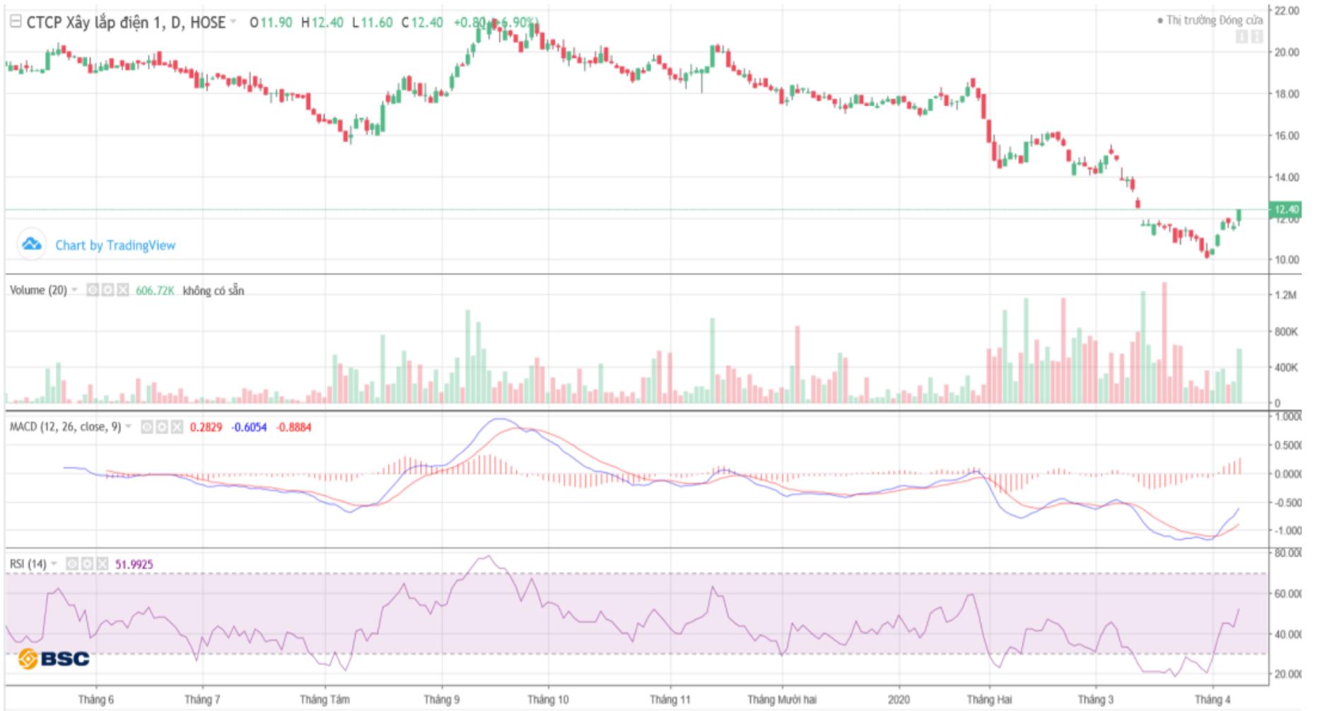 Cổ phiếu tâm điểm ngày 10/4: VRE, PC1, DPM - Ảnh 1.