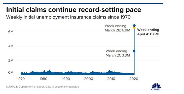 10% lực lượng lao động Mỹ mất việc chỉ trong ba tuần, Fed lên kế hoạch bơm thêm 2.300 tỉ USD vào nền kinh tế - Ảnh 2.