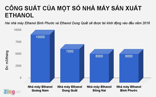 ho so cong ty duy nhat cung cap ethanol de pha xang e5 o viet nam