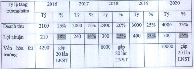 traphaco dat ke hoach den nam 2020 lai 500 ty dong tang 138 so voi nam 2016