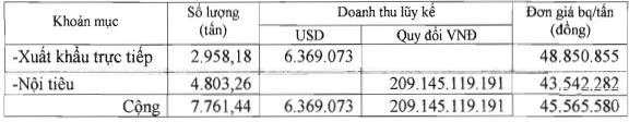 thang 4 phr dat doanh thu 28 ty dong gia ban cao su binh quan 512 trieu dongtan