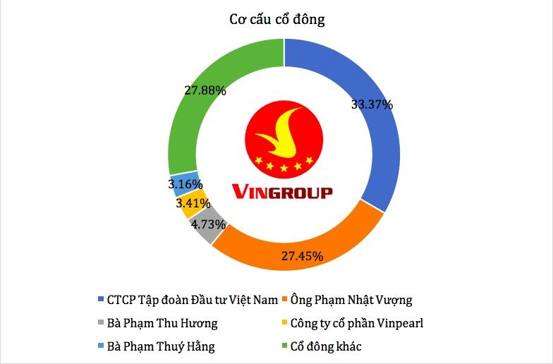 khong chi vuot donald trump tai san cua ong pham nhat vuong con vuot xa moc 37 ty usd cua forbes