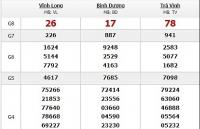 Kết quả xổ số miền Nam hôm nay thứ 3 ngày 5/2 | VietnamBiz