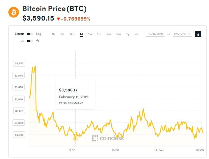 gia bitcoin hom nay 122 thi truong dong loat giam nen hay khong dau tu vao ico
