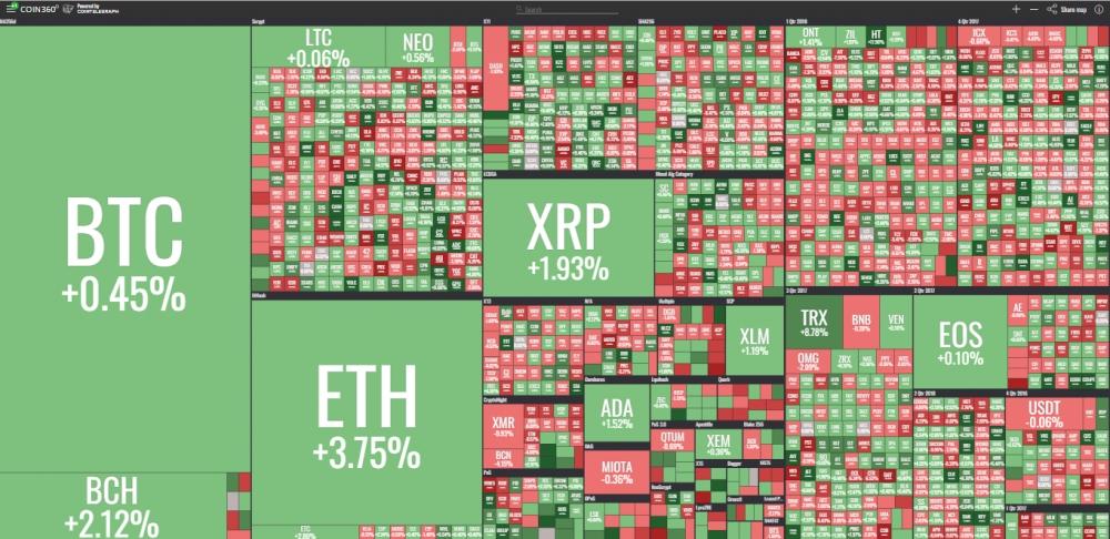gia bitcoin hom nay 206 nhan tin tuc xau tu bis gia bitcoin giang co khong ro xu huong
