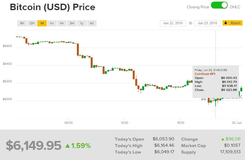 gia bitcoin hom nay 236 thi truong sup do khung hoang ve quan ly chau a