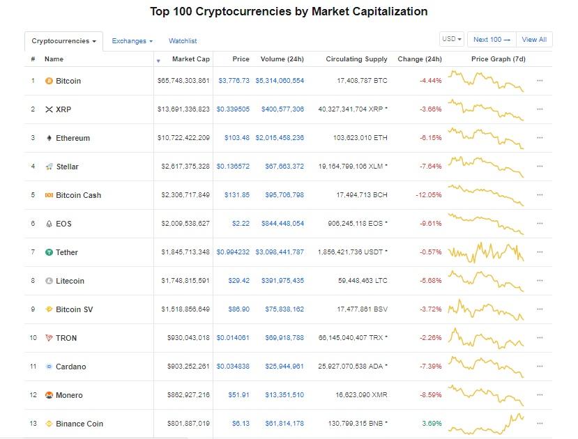 gia bitcoin hom nay 612 bitcoin miet mai di tim day