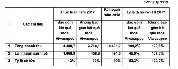 tru di lai dot bien tu thoai von viwasupco 2017 ke hoach loi nhuan 2018 cua vinaconex van tang truong