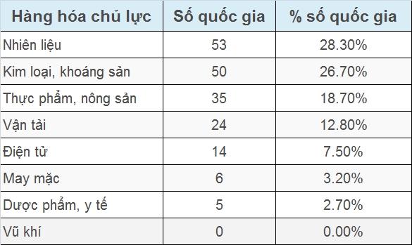 infographic ban do hang xuat khau chu luc cua cac nuoc tren the gioi