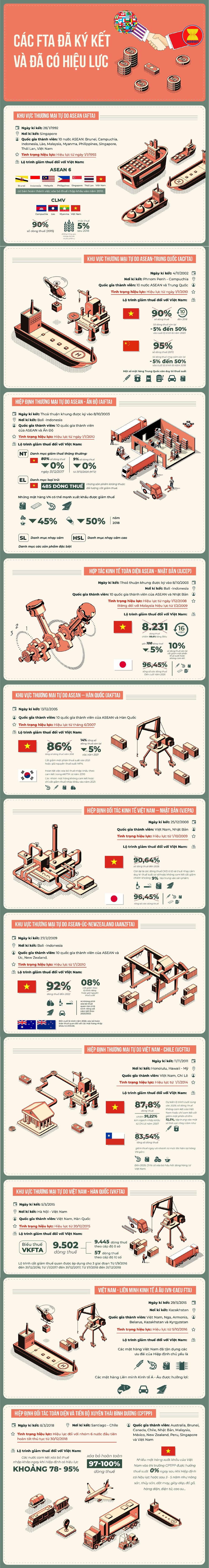 infographic nhung hiep dinh thuong mai tu do viet nam huong loi trong nam 2019