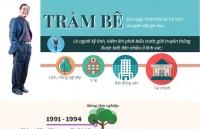 infographic hanh trinh xo kham cua dai gia tram be