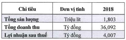 dhdcd sabeco 2 dai dien bo cong thuong trong hdqt doi bks thanh ban kiem toan noi bo