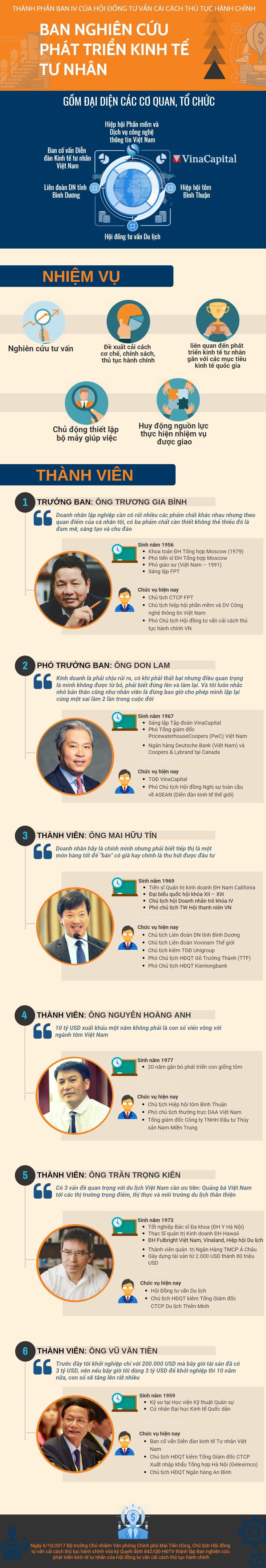 infographic chan dung 6 thanh vien ban nghien cuu phat trien kinh te tu nhan cua chinh phu