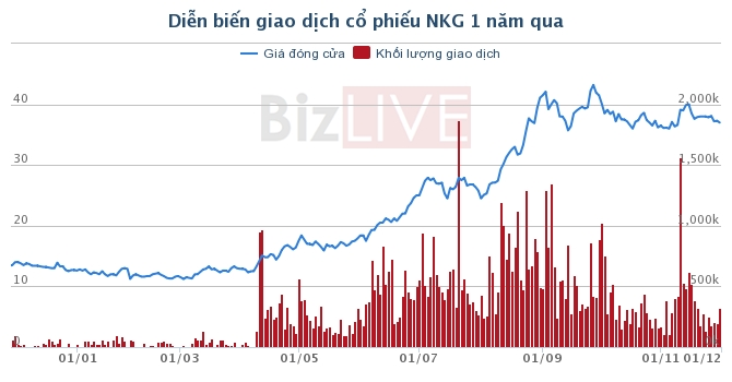 nkg unicoh specialty chemicals mua 6 trieu co phieu tro thanh co dong lon