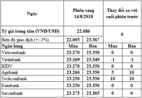 ty gia usd hom nay 148 cac dong tien moi noi lao doc theo dong lira usd trong nuoc tang cao