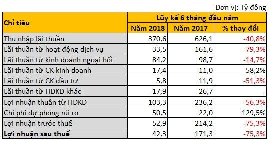 chia tay mang ban le loi nhuan anz viet nam giam hon 75 trong 6 thang dau nam 2018