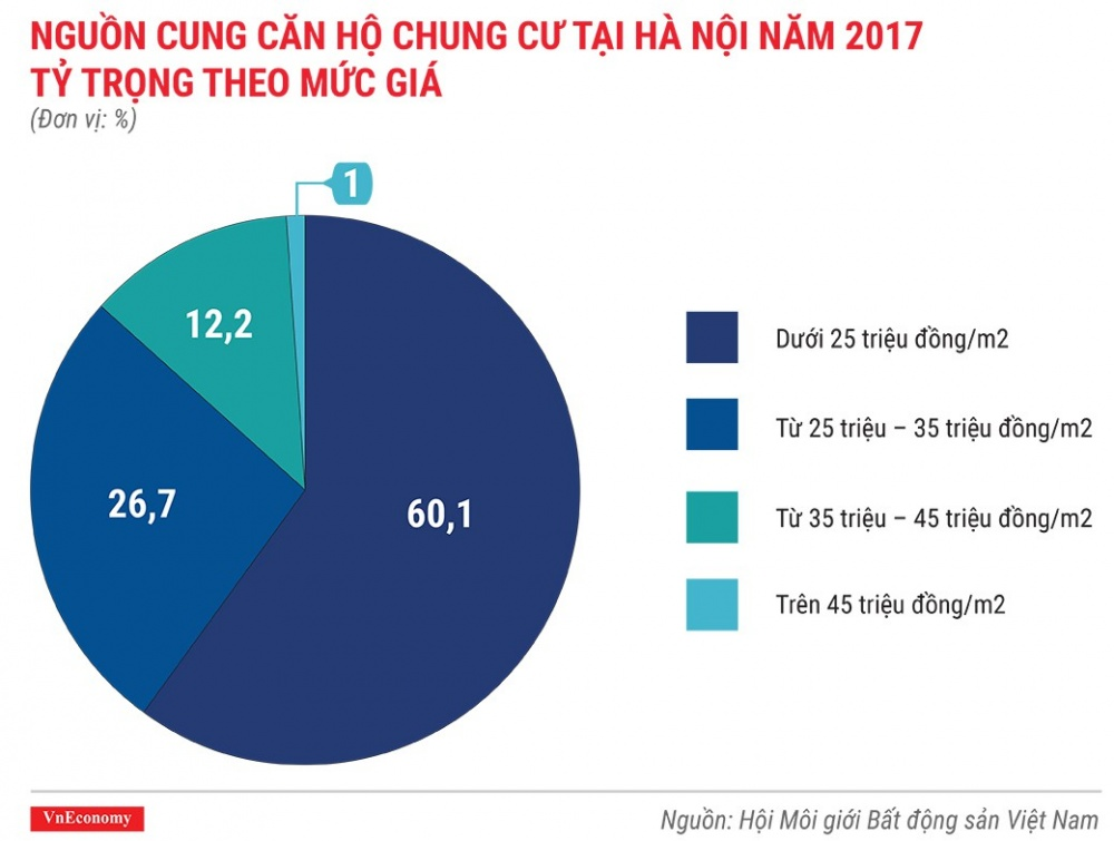 infographic toan canh thi truong chung cu viet nam nam 2017