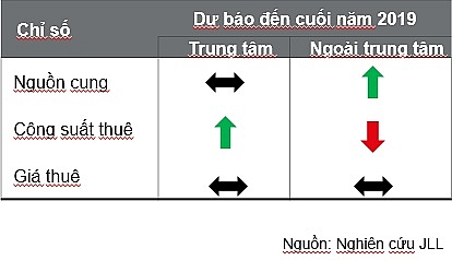 parkson lien tiep dong cua jll van khang dinh bds ban le day tiem nang