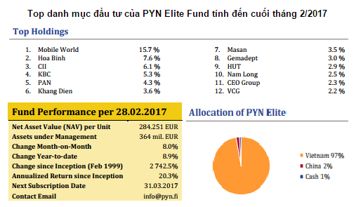 pyn elite fund non ucits da gom nhung co phieu nao