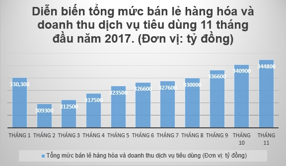 doanh thu ban le o to da quy tang manh nhat trong 11 thang dau nam 2017