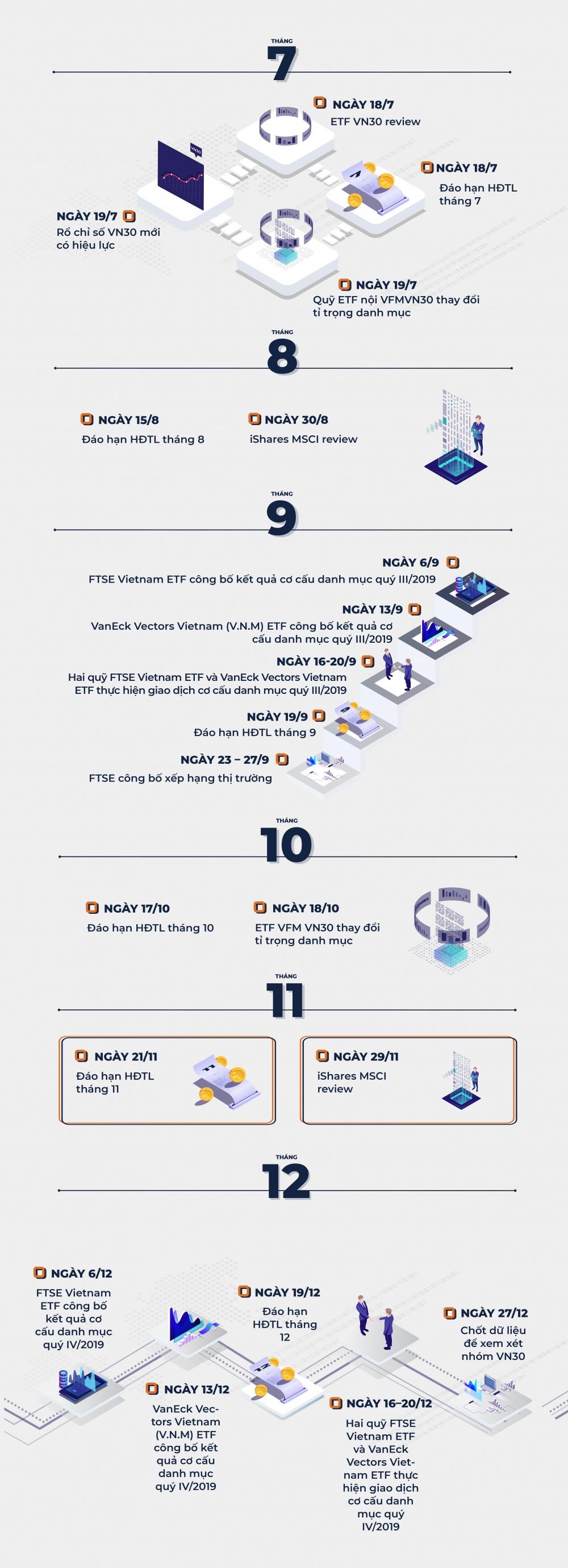 infographic nhung moc su kien nha dau tu chung khoan can quan tam trong nam 2019
