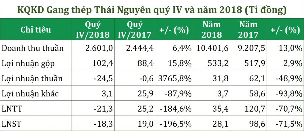 con no nghin ti gang thep thai nguyen cua vietinbank bat ngo bao lo quy iv hoan thanh gan 25 chi tieu loi nhuan nam 2018